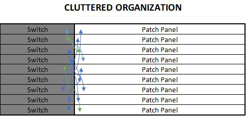 Cluttered Network Closet