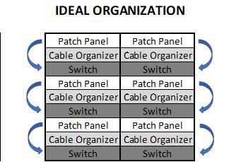 Organized Network Closet